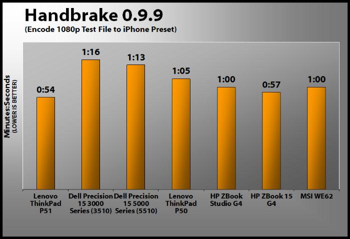 Thinkpad P51 Core i7 7820HQ | SSD 256/512 | RAM 16G 32GB
